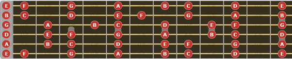 Natural notes on fretboard