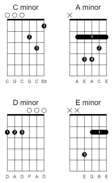 minor chords in drop c tuning