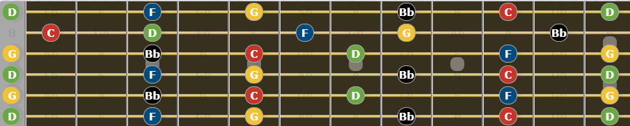 Ultimate Guide to Open G Tuning - G Minor Pentatonic Scale
