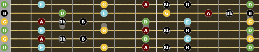 Ultimate Guide to Open G Tuning - G Major Blues Scale
