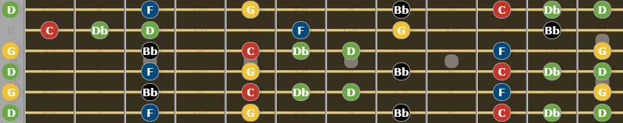 Ultimate Guide to Open G Tuning - G Minor Blues Scale
