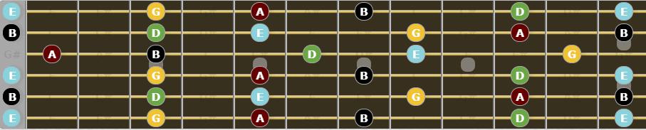 Open E Tuning - E Minor Pentatonic Scale