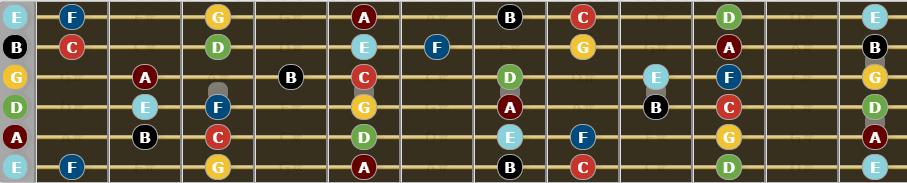 C Major Scale for guitar - fretboard diagram