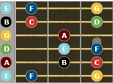 C Major Scale for guitar - first enclosure