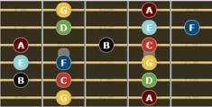 C Major Scale for guitar - second enclosure
