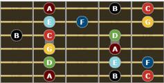 C Major Scale for guitar - third enclosure