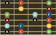 C Major Scale for guitar - fourth enclosure