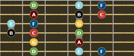 C Major Scale for guitar - fifth enclosure
